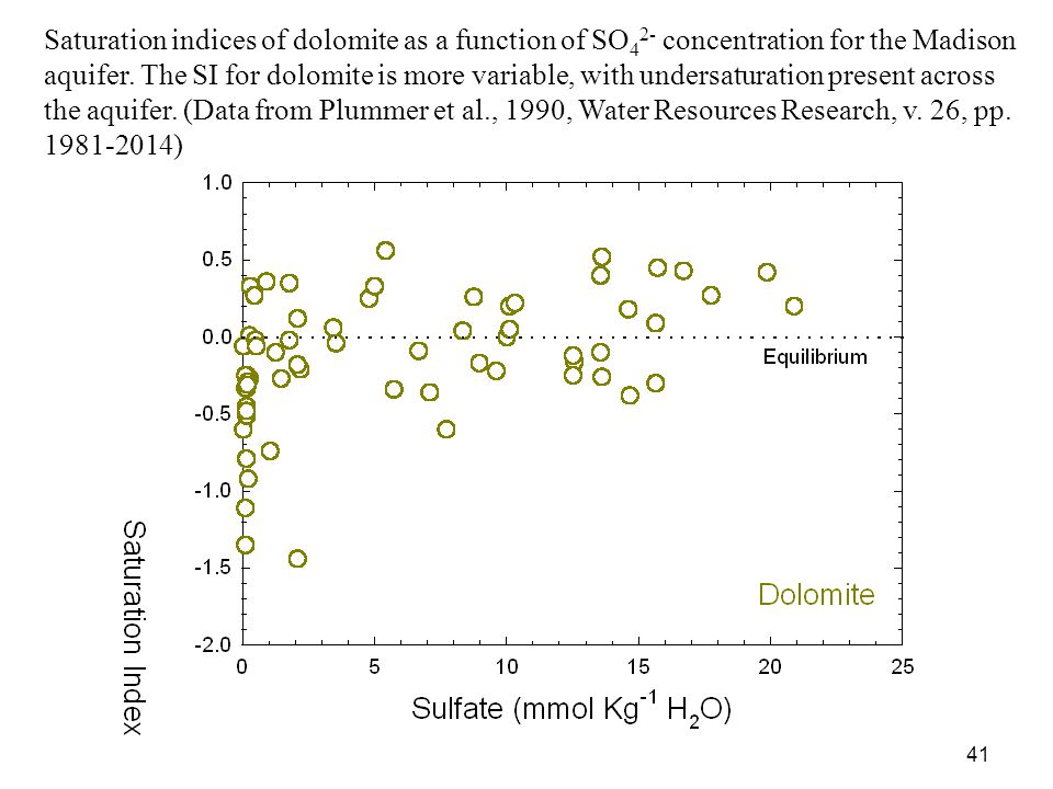 Saturation indices of dolomite as a function of SO42- concentration for the Madison aquifer. The SI for dolomite is more variable, with undersaturation present across the aquifer. (Data from Plummer et al., 1990, Water Resources Research, v. 26, pp. 1981-2014)