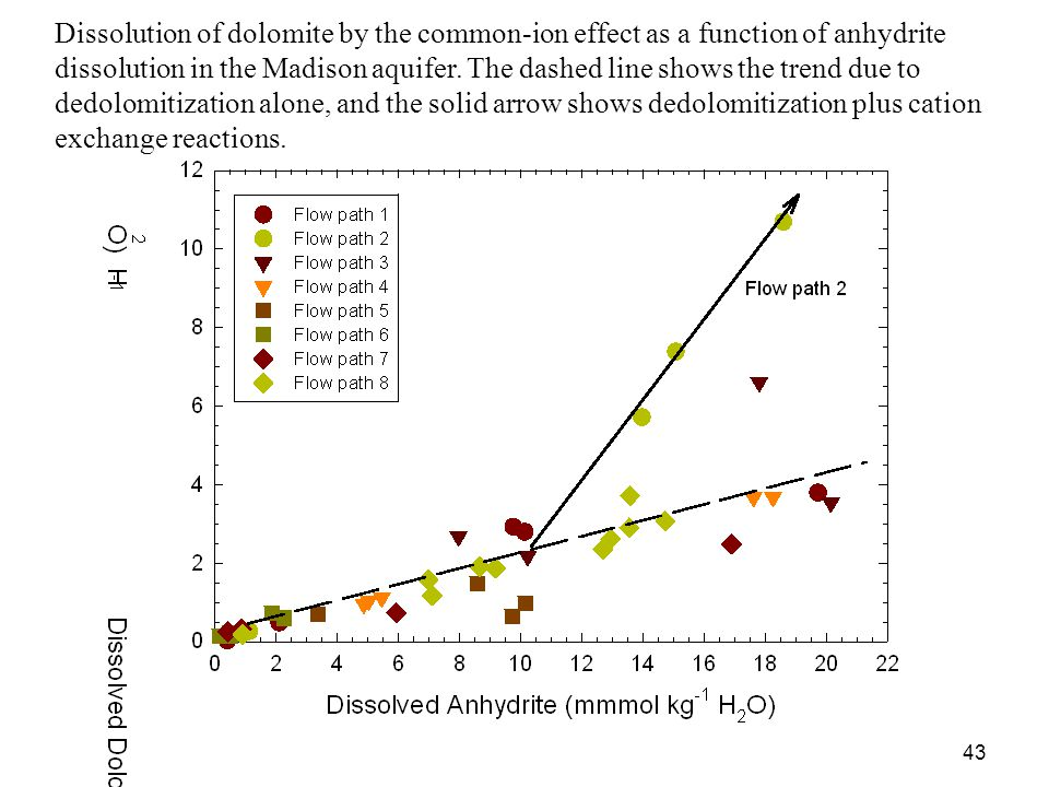 Dissolution of dolomite by the common-ion effect as a function of anhydrite dissolution in the Madison aquifer. The dashed line shows the trend due to dedolomitization alone, and the solid arrow shows dedolomitization plus cation exchange reactions.