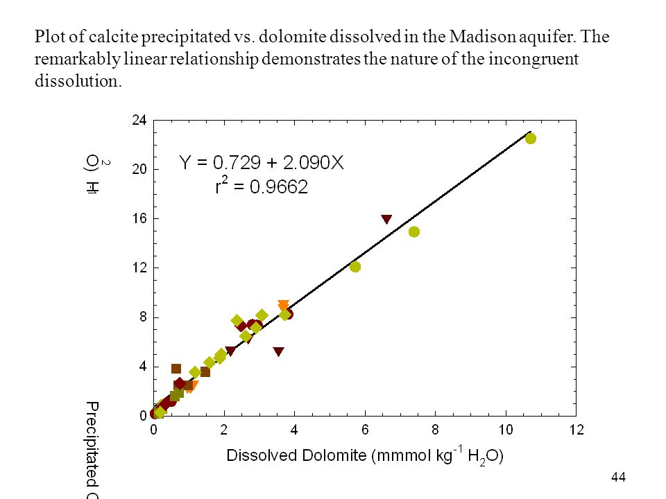 Plot of calcite precipitated vs