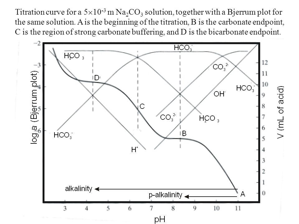 Titration curve for a 510-3 m Na2CO3 solution, together with a Bjerrum plot for the same solution. A is the beginning of the titration, B is the carbonate endpoint, C is the region of strong carbonate buffering, and D is the bicarbonate endpoint.
