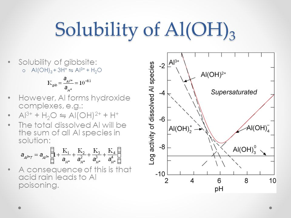 Solubility of Al(OH)3 Solubility of gibbsite: