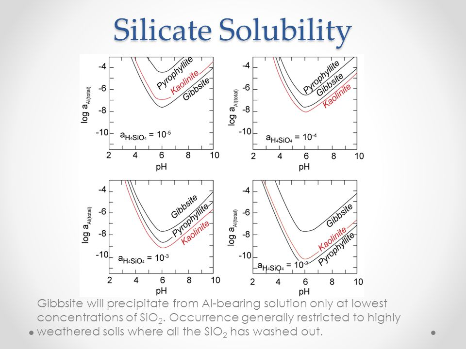 Silicate Solubility