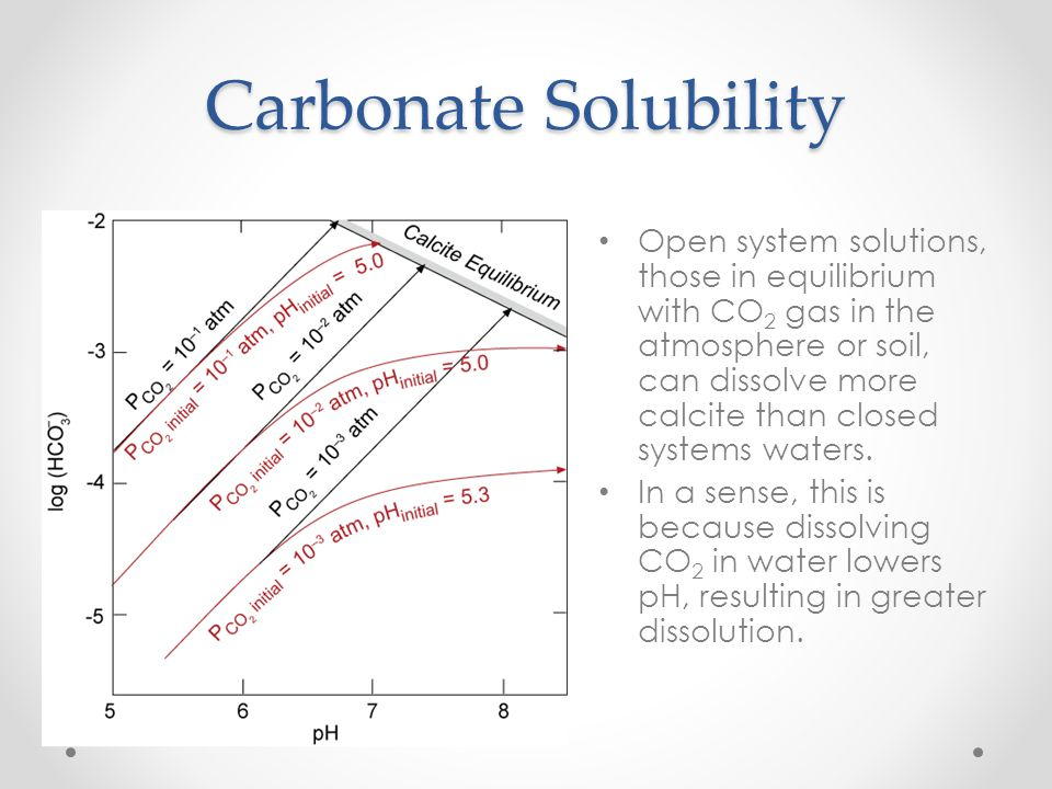 Carbonate Solubility