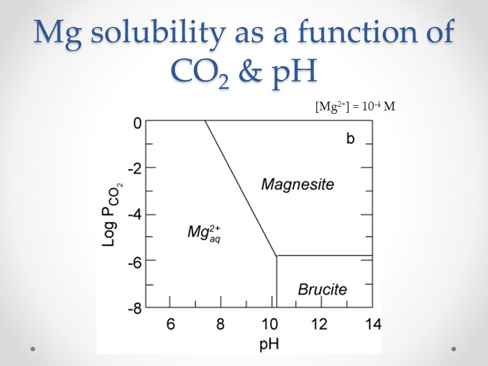 Mg solubility as a function of CO2 & pH