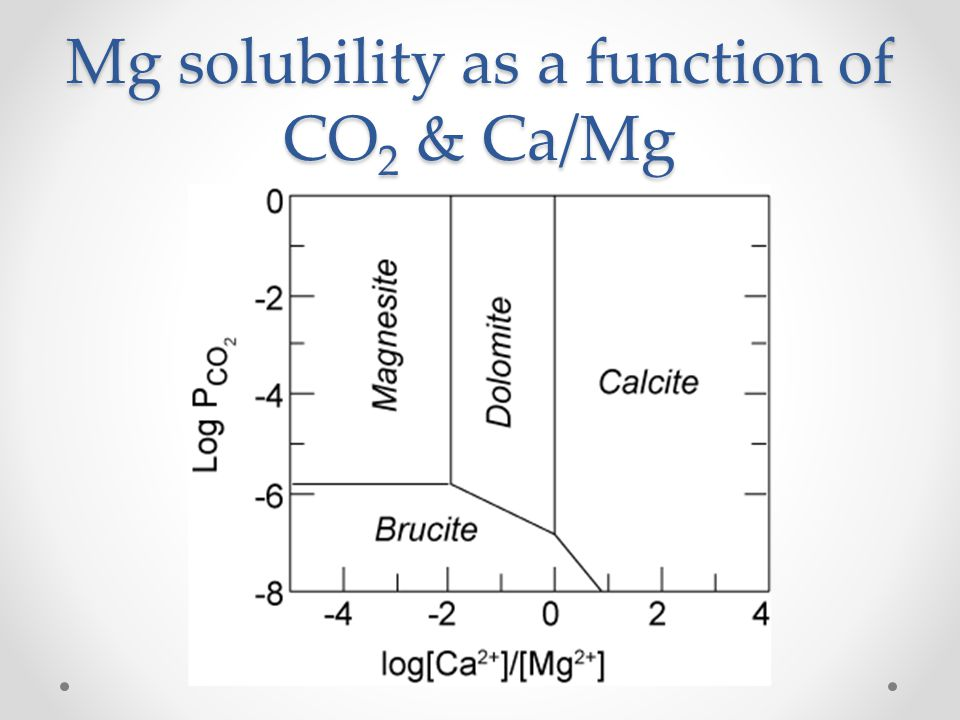 Mg solubility as a function of CO2 & Ca/Mg