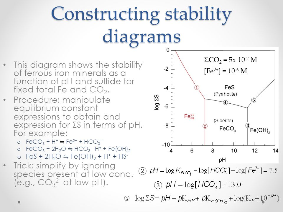 Constructing stability diagrams