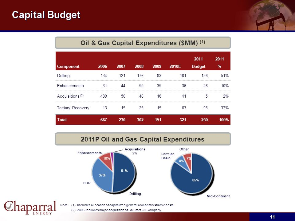 Capital Budget Oil & Gas Capital Expenditures ($MM) (1)