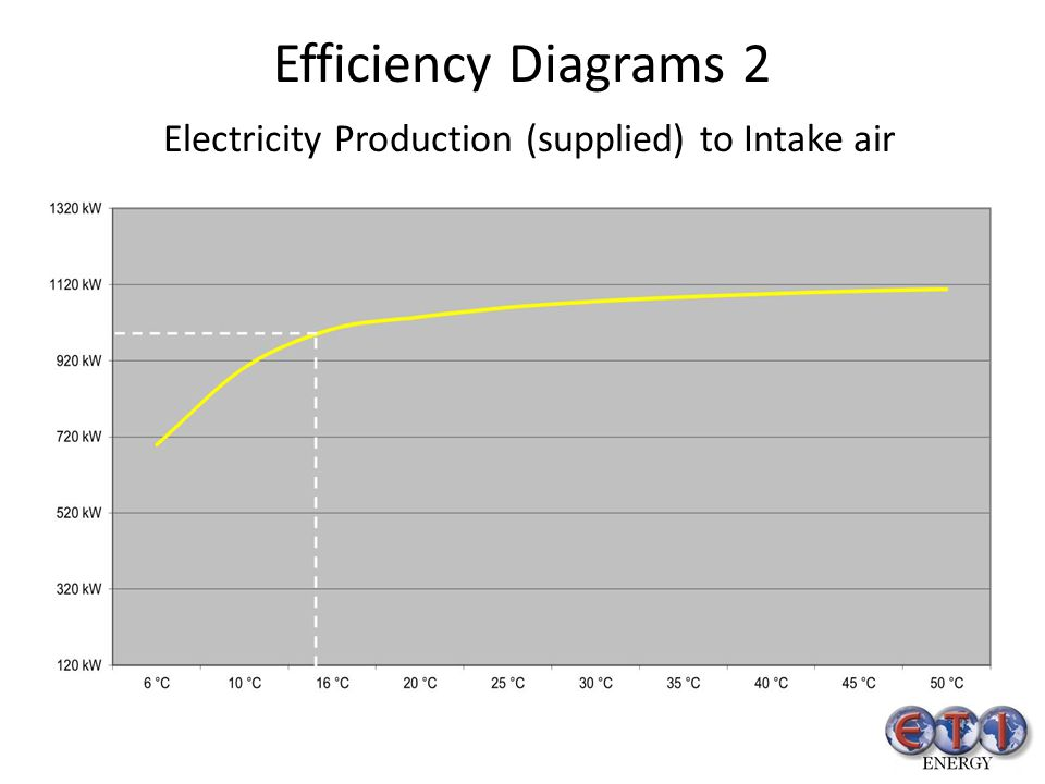 Efficiency Diagrams 2 Electricity Production (supplied) to Intake air
