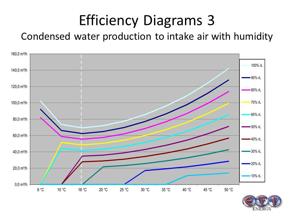 Efficiency Diagrams 3 Condensed water production to intake air with humidity