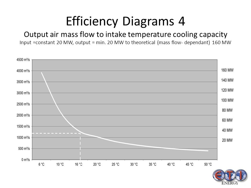 Efficiency Diagrams 4 Output air mass flow to intake temperature cooling capacity Input =constant 20 MW, output = min.