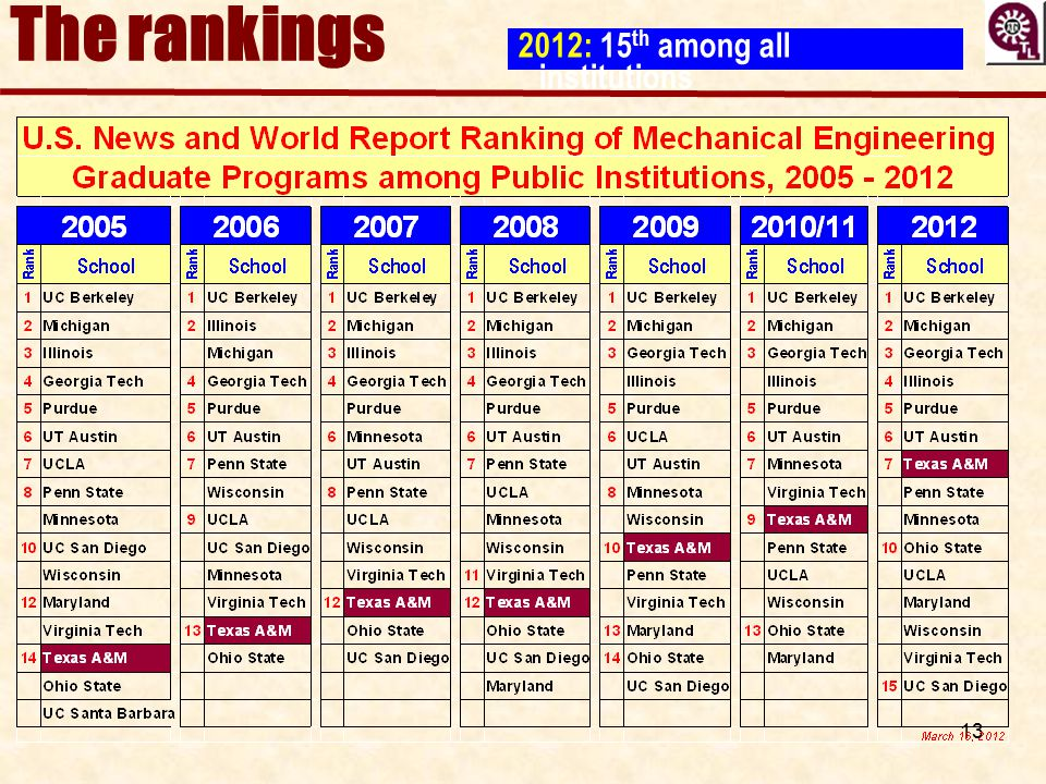 The rankings 2012: 15th among all institutions