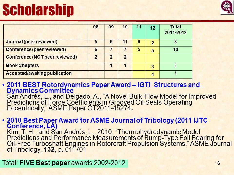 Scholarship 08. 09. 10. 11. 12. Total. 2011-2012. Journal (peer reviewed) 5. 6. 2. 8. Conference (peer reviewed)