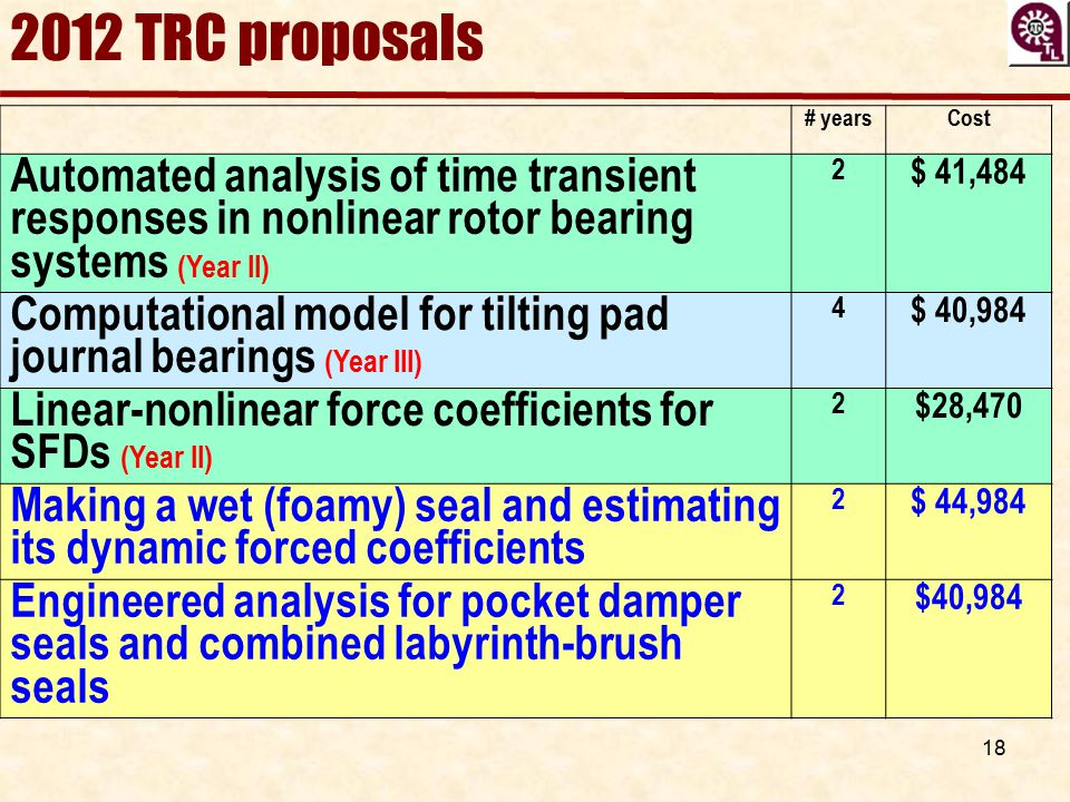 2012 TRC proposals # years. Cost. Automated analysis of time transient responses in nonlinear rotor bearing systems (Year II)
