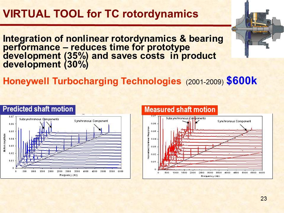 VIRTUAL TOOL for TC rotordynamics