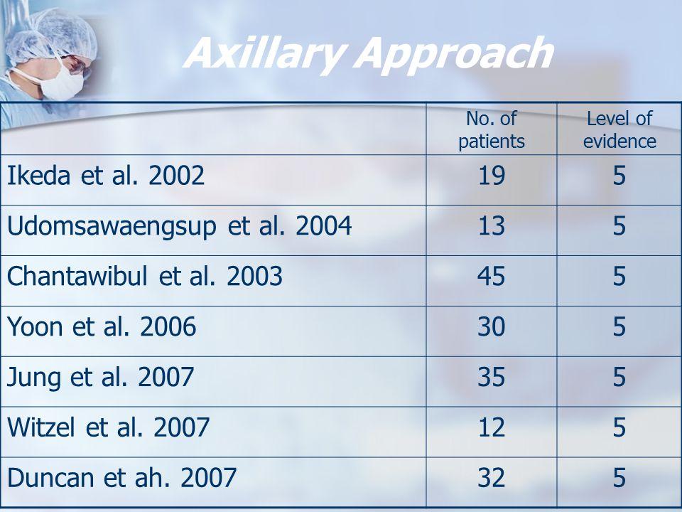 Axillary Approach Ikeda et al. 2002 19 5 Udomsawaengsup et al. 2004 13