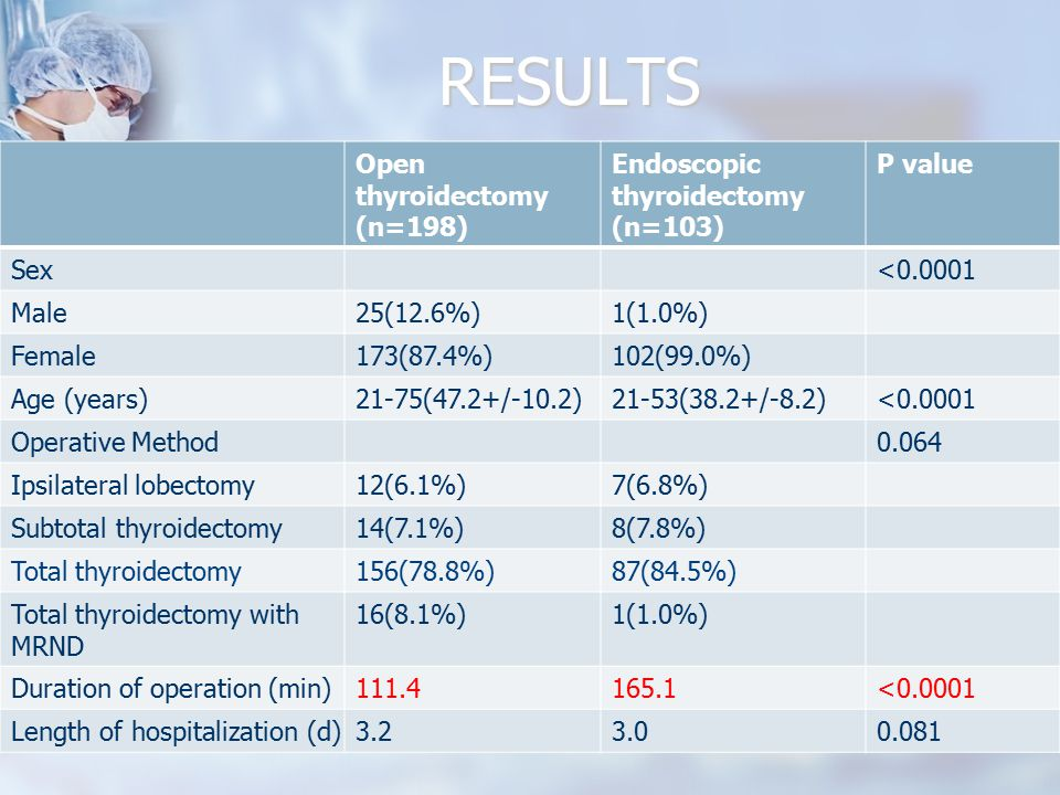 RESULTS Open thyroidectomy (n=198) Endoscopic thyroidectomy (n=103)