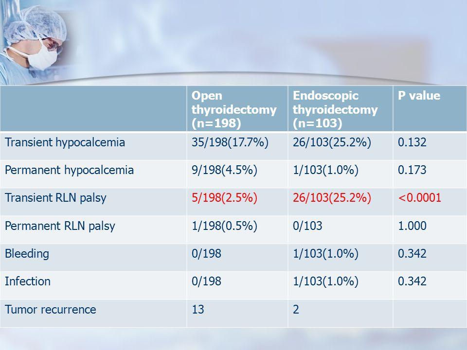 Open thyroidectomy (n=198) Endoscopic thyroidectomy (n=103) P value