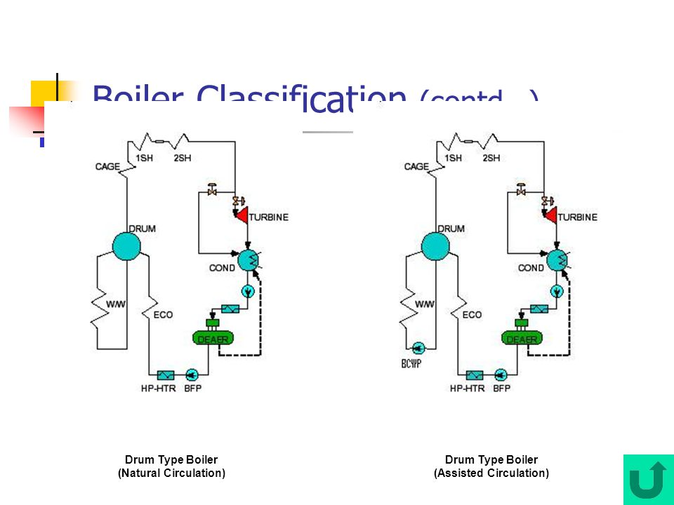 Nice Types Of Boilers Ppt Contemporary - Simple Wiring Diagram ...