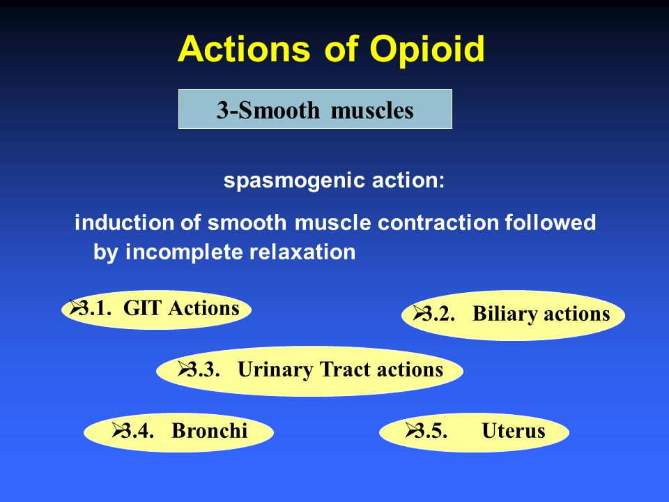 Actions of Opioid 3-Smooth muscles spasmogenic action: