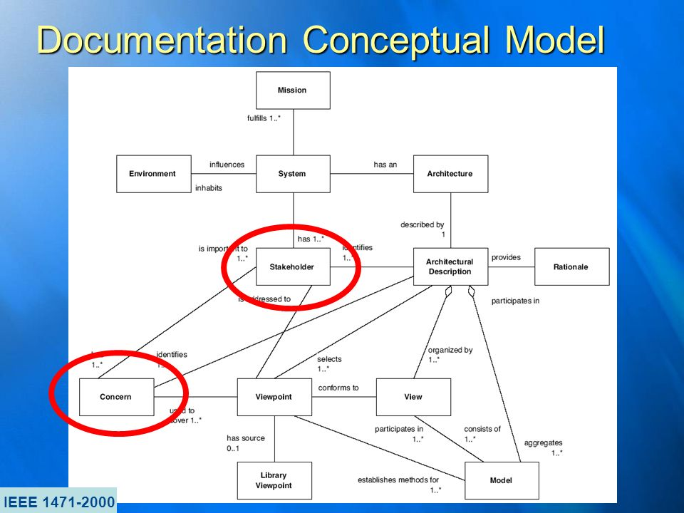 Documentation Conceptual Model