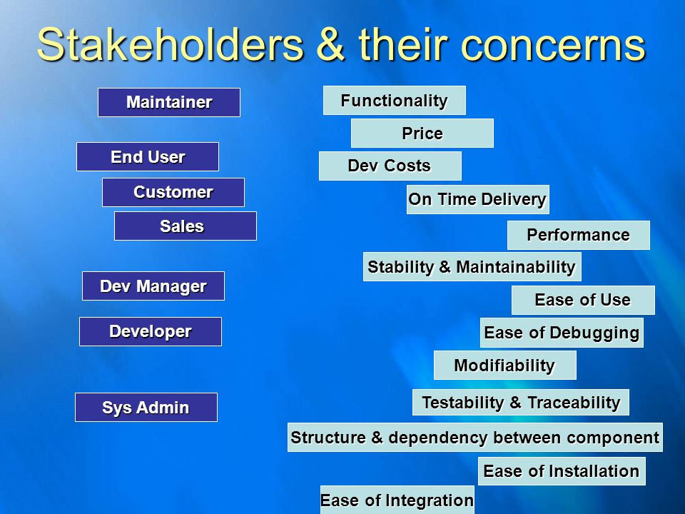 Stakeholders & their concerns
