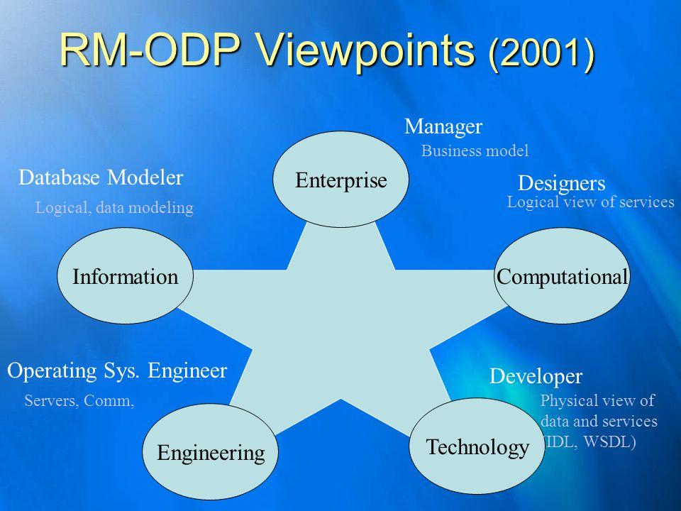 RM-ODP Viewpoints (2001) Manager Enterprise Database Modeler Designers