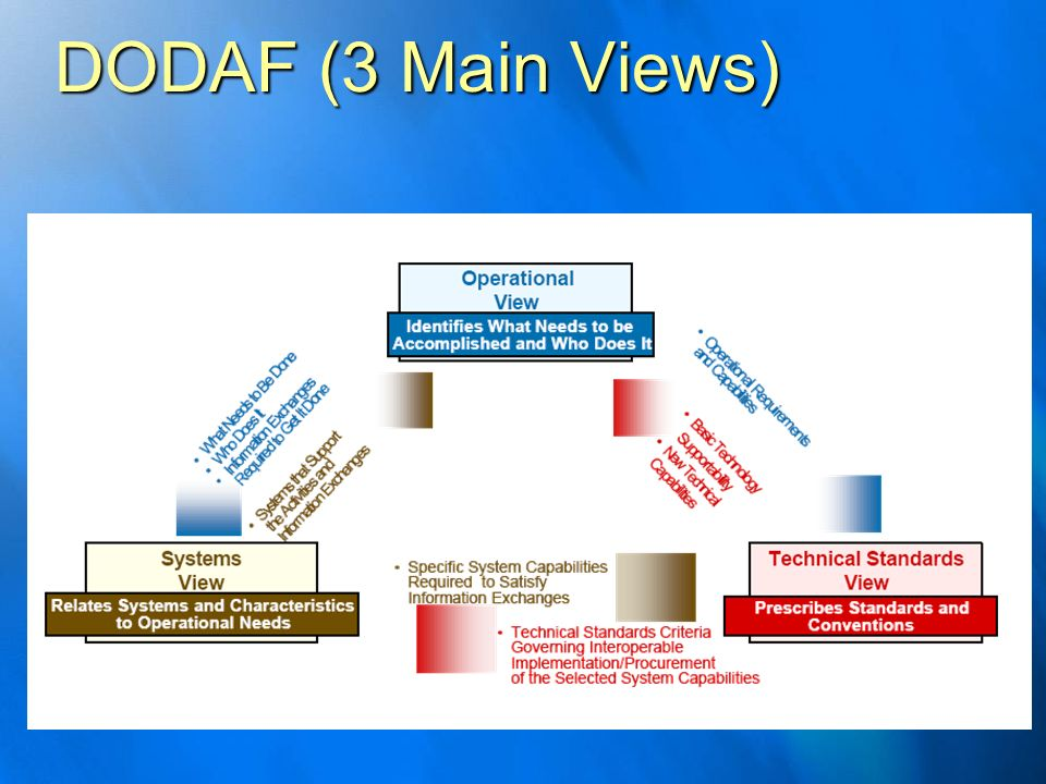 DODAF (3 Main Views)