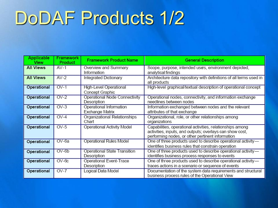 DoDAF Products 1/2