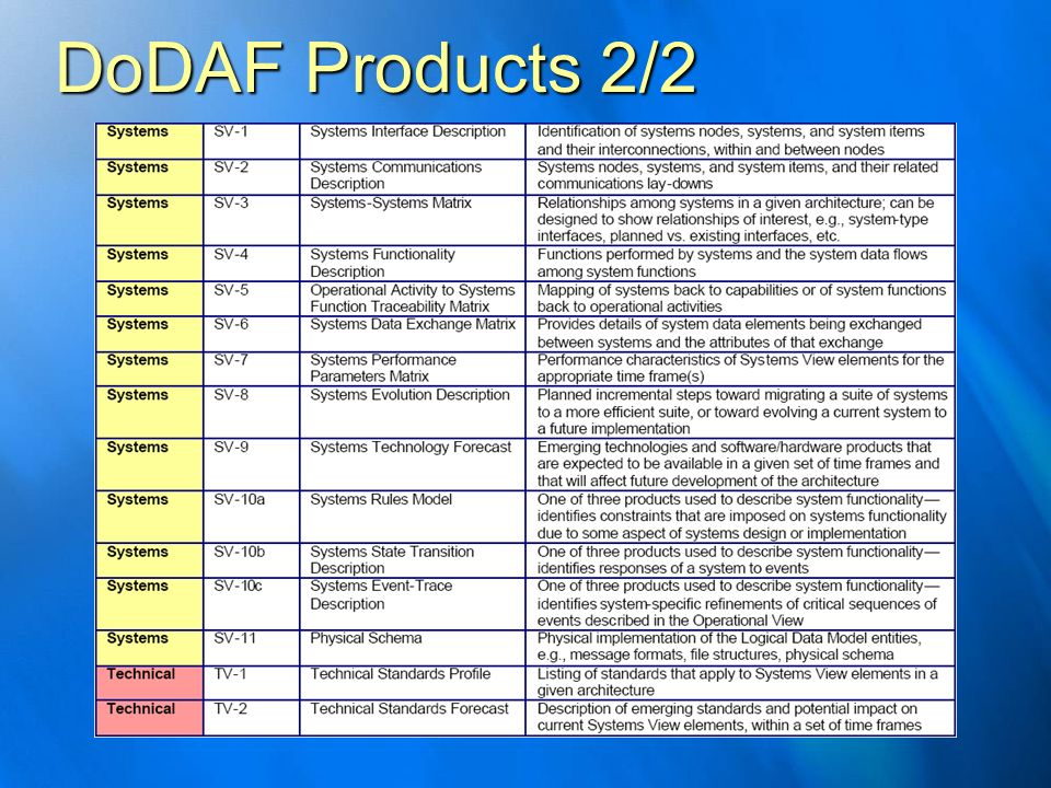 DoDAF Products 2/2