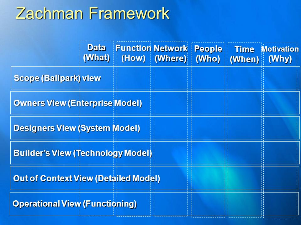 Zachman Framework Data Function Network People Time (What) (How)