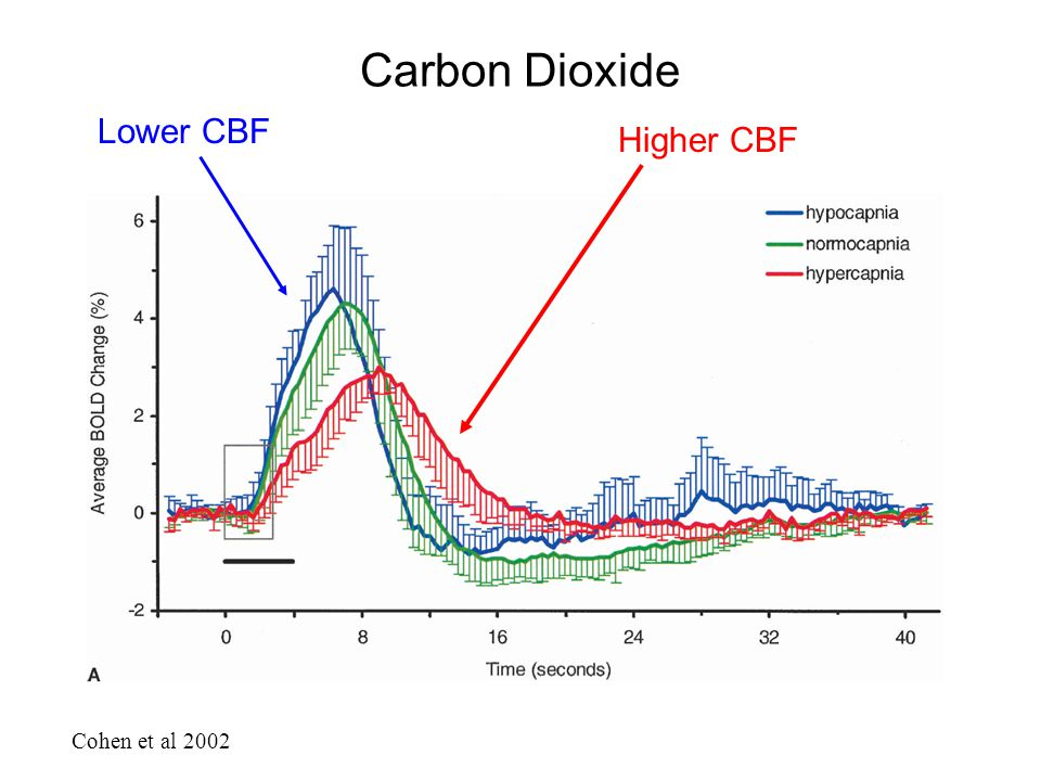 Carbon Dioxide Lower CBF Higher CBF Cohen et al 2002