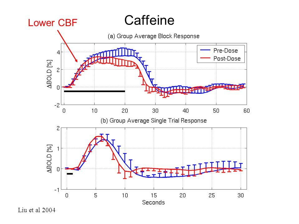 Caffeine Lower CBF Liu et al 2004