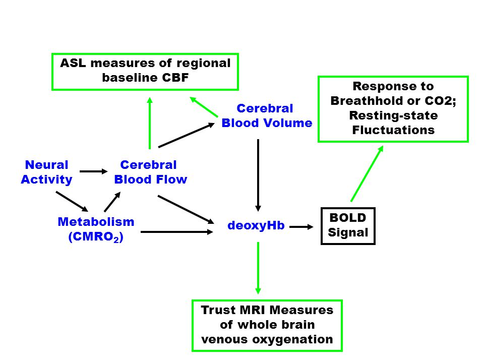 ASL measures of regional baseline CBF