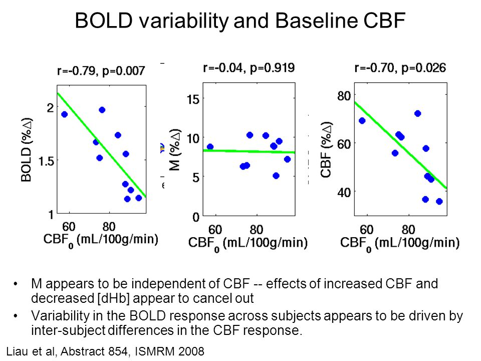 BOLD variability and Baseline CBF