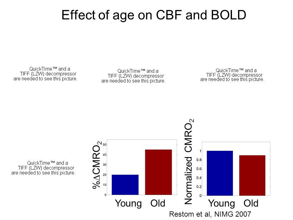 Effect of age on CBF and BOLD