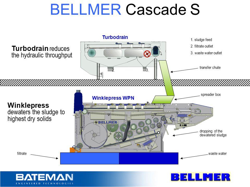 BELLMER Cascade S Turbodrain reduces the hydraulic throughput