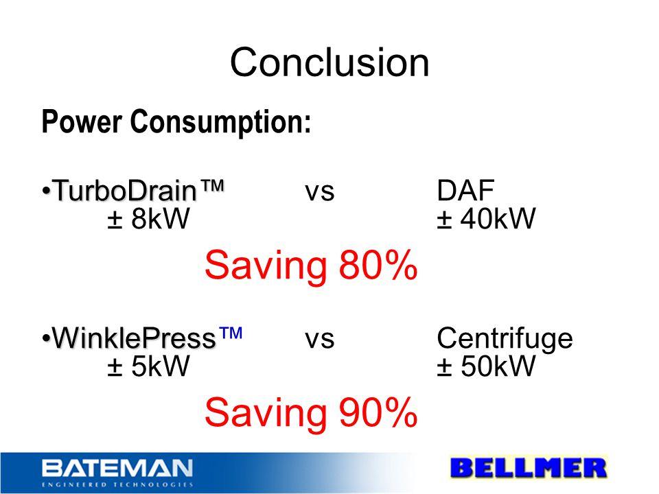 Conclusion Saving 80% Saving 90% Power Consumption: TurboDrain™ vs DAF