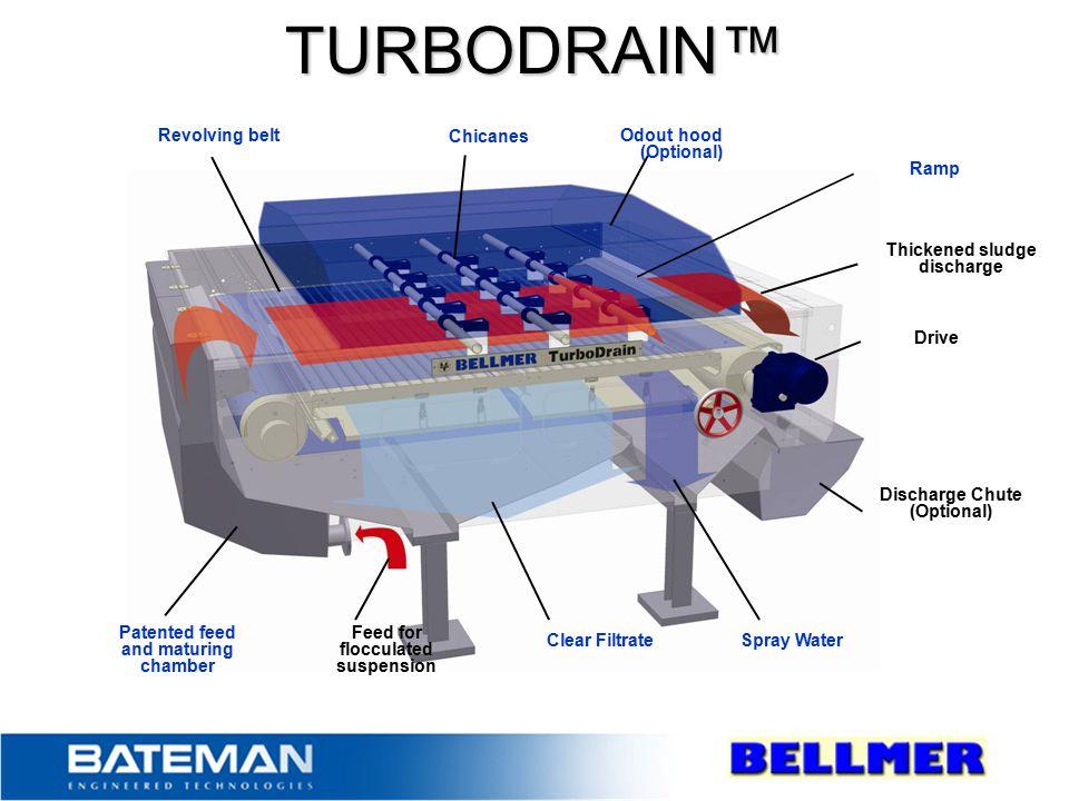 TURBODRAIN™ Revolving belt Chicanes Odout hood (Optional) Ramp