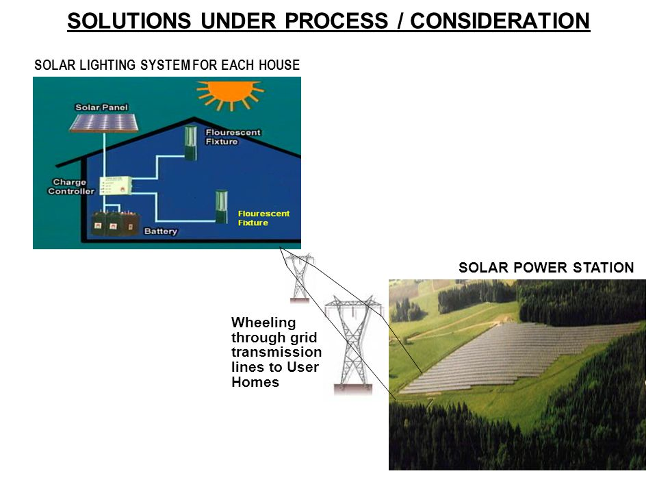 SOLUTIONS UNDER PROCESS / CONSIDERATION