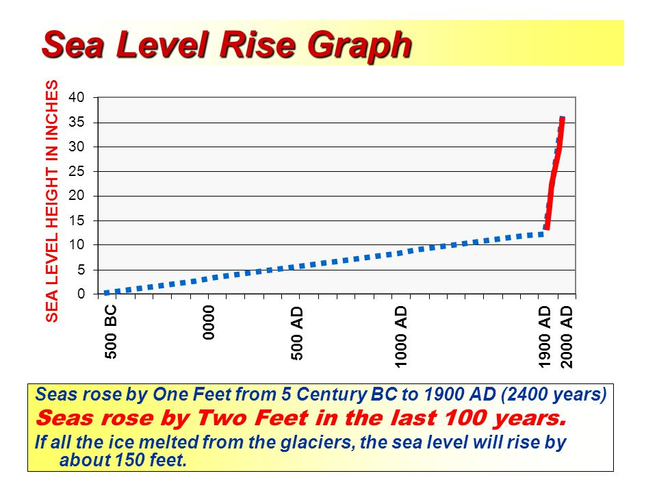 Sea Level Rise Graph Seas rose by Two Feet in the last 100 years.