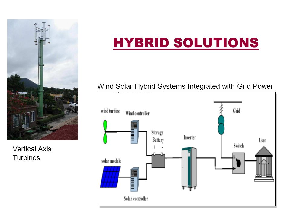 HYBRID SOLUTIONS Wind Solar Hybrid Systems Integrated with Grid Power