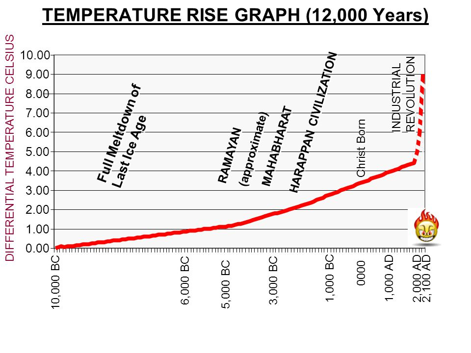 TEMPERATURE RISE GRAPH (12,000 Years)