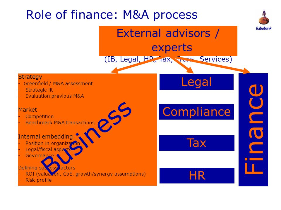 Role of finance: M&A process