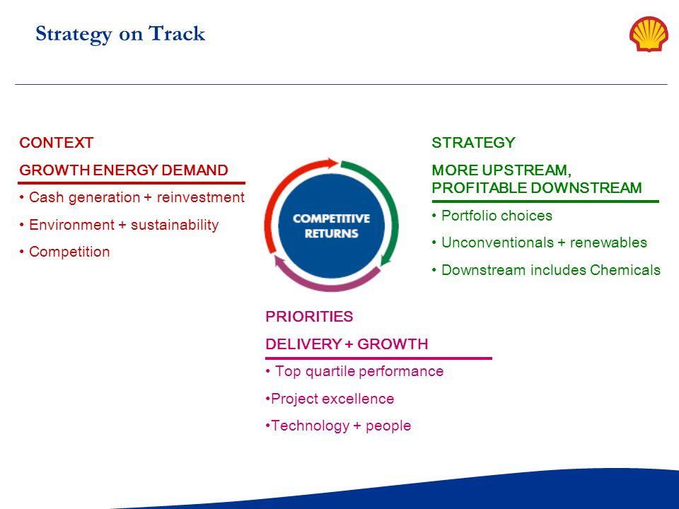 Strategy on Track CONTEXT GROWTH ENERGY DEMAND