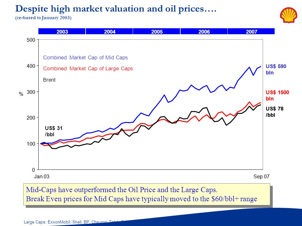 Despite high market valuation and oil prices…