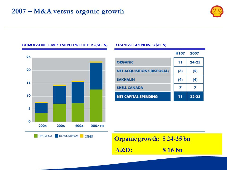 2007 – M&A versus organic growth