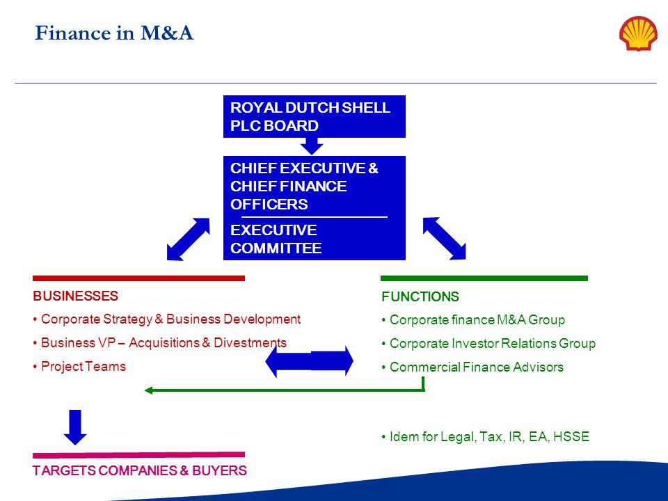 Finance in M&A ROYAL DUTCH SHELL PLC BOARD