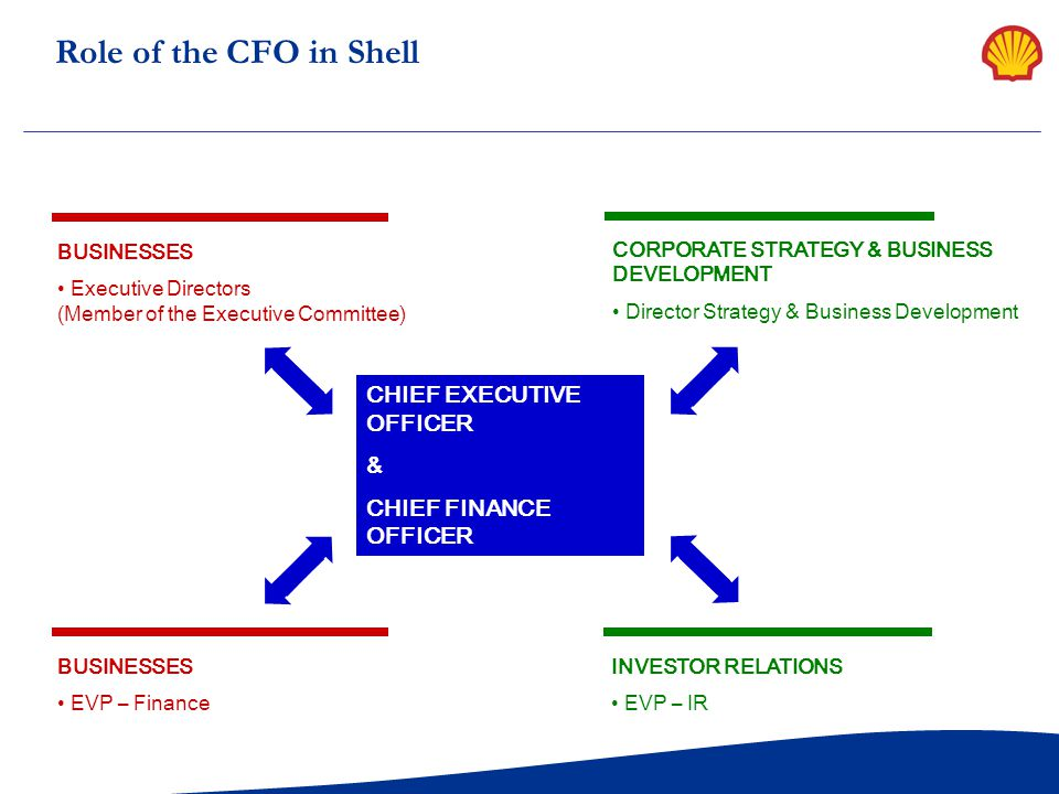 Role of the CFO in Shell CHIEF EXECUTIVE OFFICER &