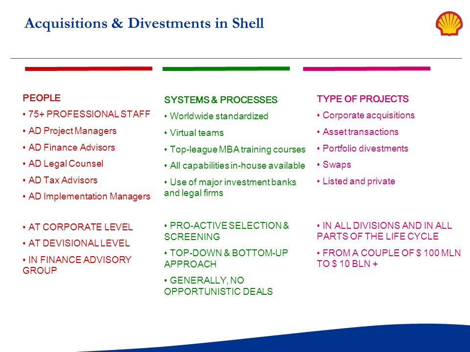 Acquisitions & Divestments in Shell
