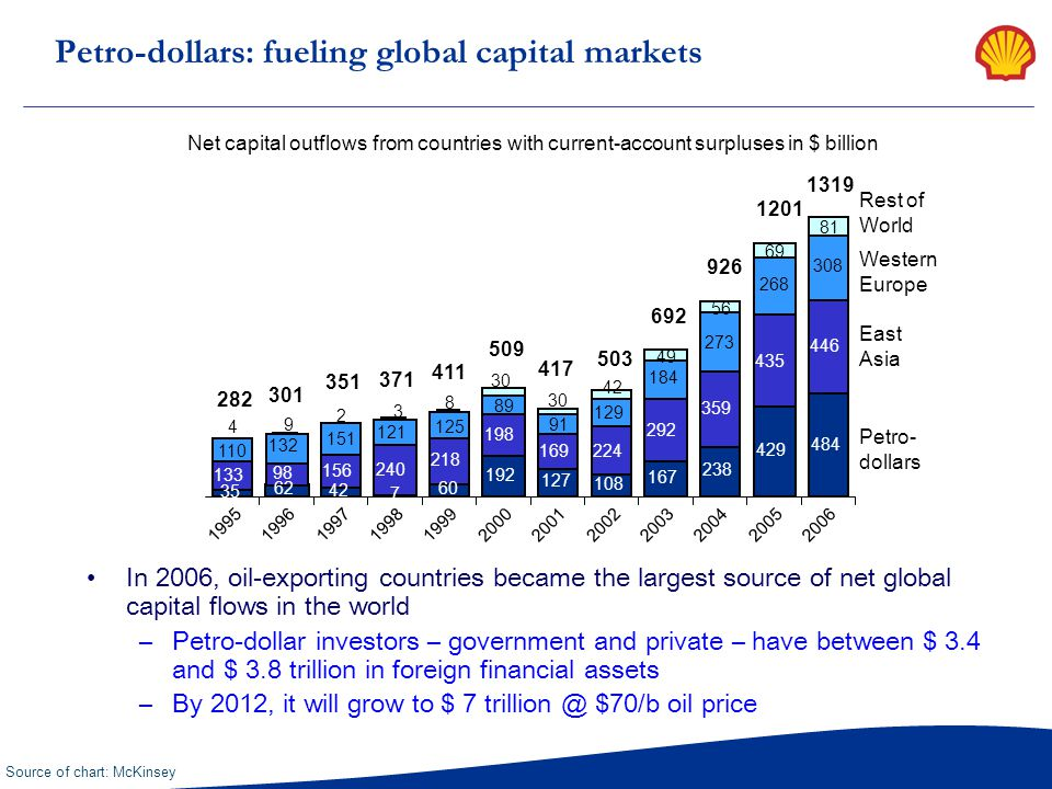 Petro-dollars: fueling global capital markets